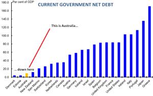Australia Net Debt